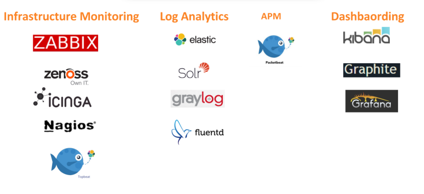 Open Source Monitoring Tools – opentica